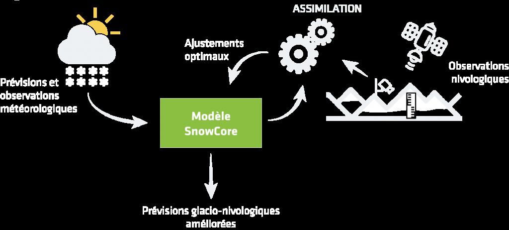 Schéma de principe de l'ajustement des prévisions par assimilation de données