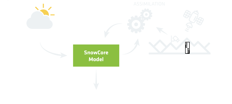 Schematic diagram of forecast adjustment through data assimilation